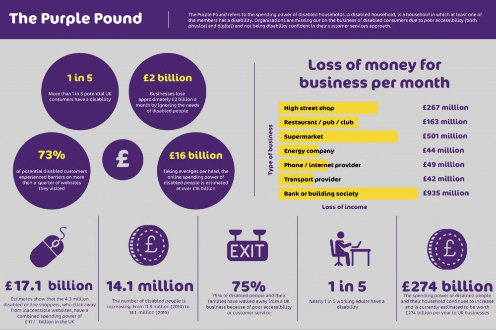 infographic about the spending power of disabled households